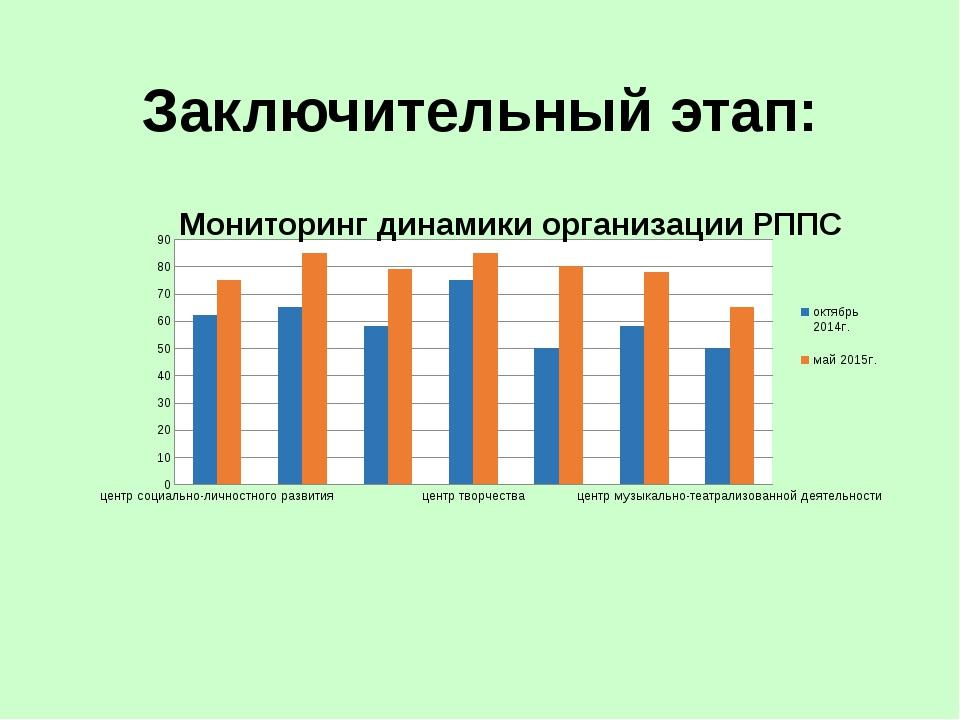 Сравнительный анализ диагностики РППС Дети с удовольствием идут в детский сад...