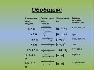 Обобщим: Аналитическая модель Геометрическая модель Обозначение Название числ