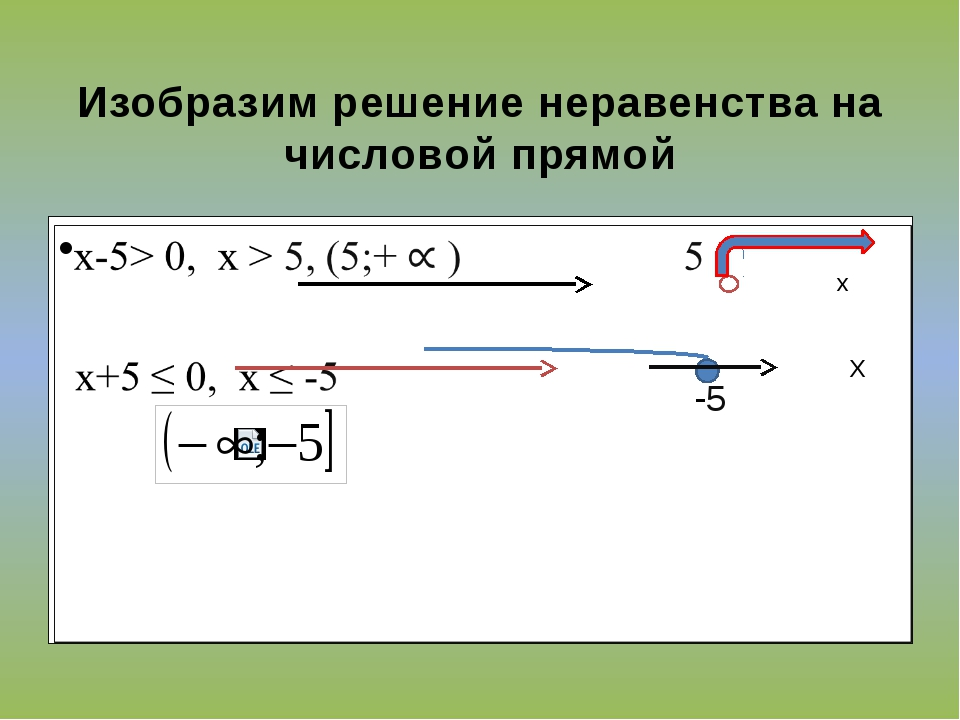 Изобразим решение неравенства на числовой прямой х Х -5