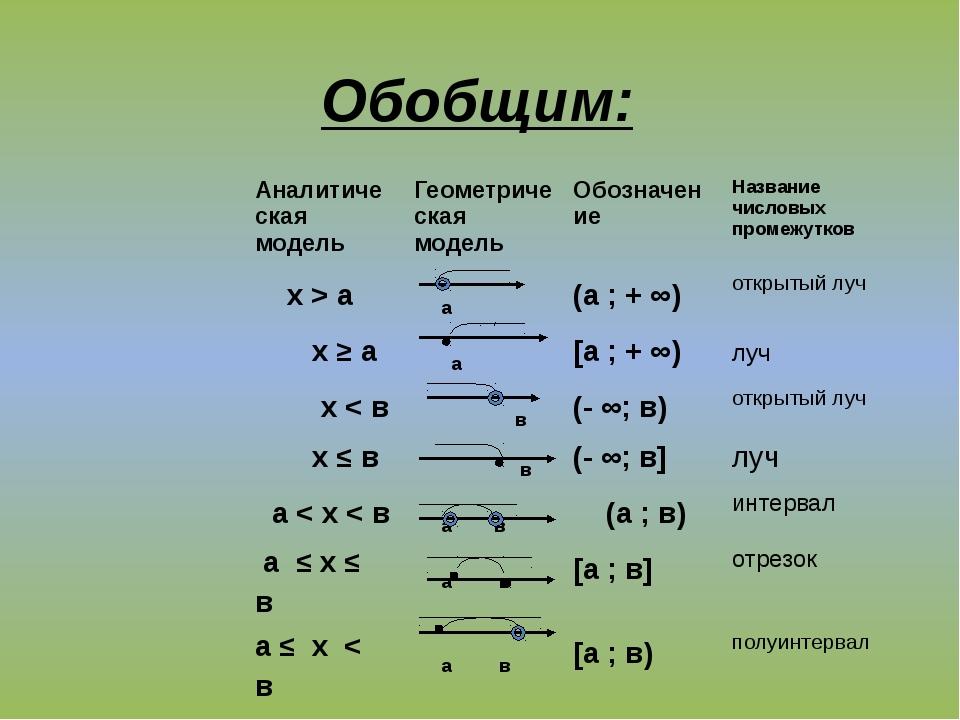 Обобщим: Аналитическая модель Геометрическая модель Обозначение Название числ...