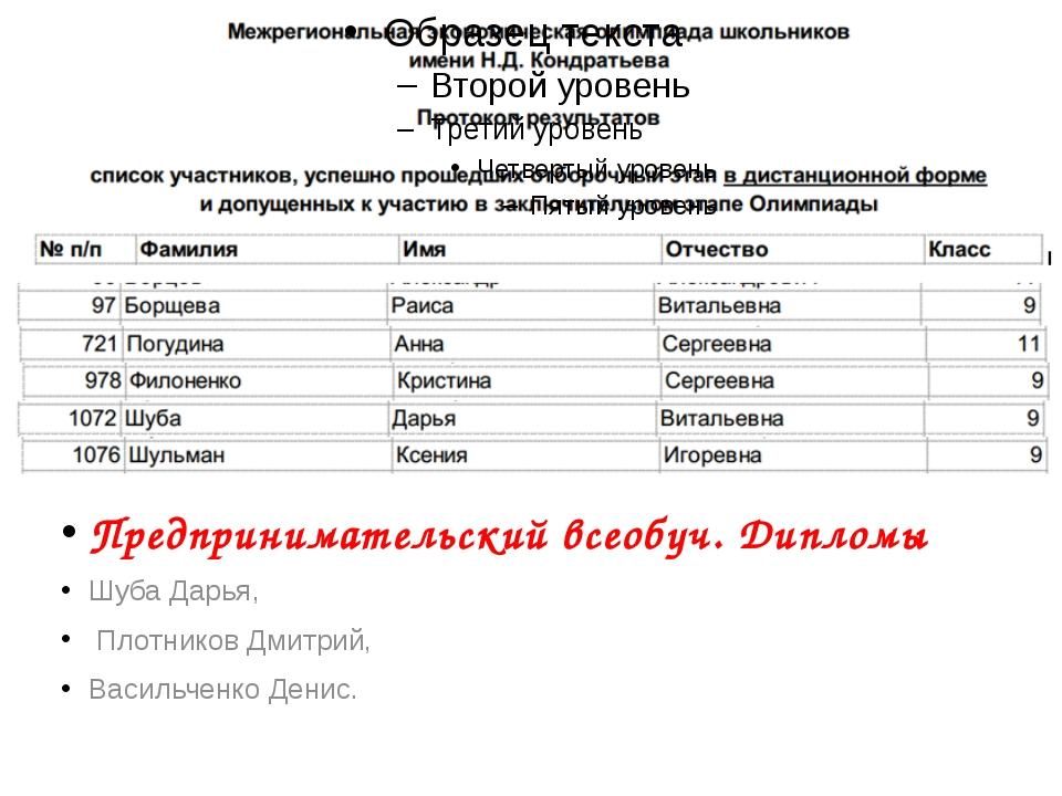 Предпринимательский всеобуч. Дипломы Шуба Дарья, Плотников Дмитрий, Васильче...