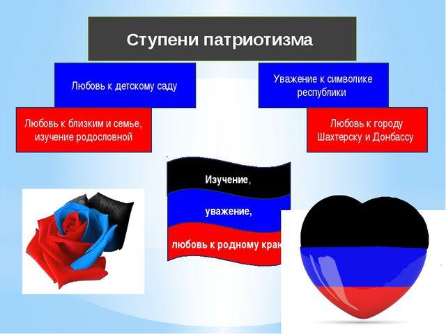 Любовь к близким и семье, изучение родословной Ступени патриотизма Любовь к...