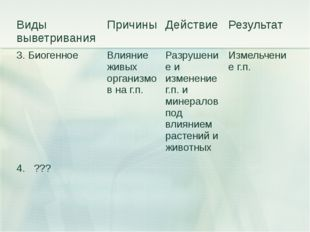 Виды выветривания Причины Действие Результат 3. Биогенное Влияние живых орган