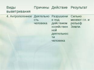Виды выветривания Причины Действие Результат 4. Антропогенное Деятельность че