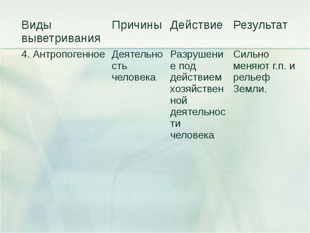 Виды выветривания Причины Действие Результат 4. Антропогенное Деятельность че...