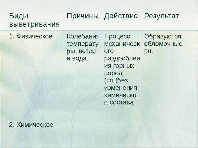 Виды выветривания Причины Действие Результат 1. Физическое Колебания температ...