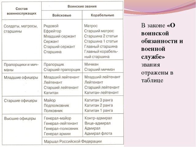 В законе «О воинской обязанности и военной службе» звания отражены в таблице