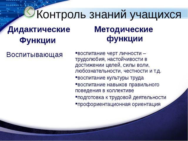 Контроль знаний учащихся Дидактические Функции Методические функции Воспитыва...