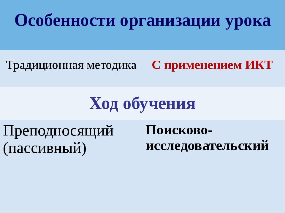 http://ciospbappo.narod.ru/ Особенности организации урока Традиционная методи...