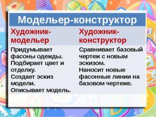 Модельер-конструктор Художник-модельер Художник-конструктор Придумывает фасо