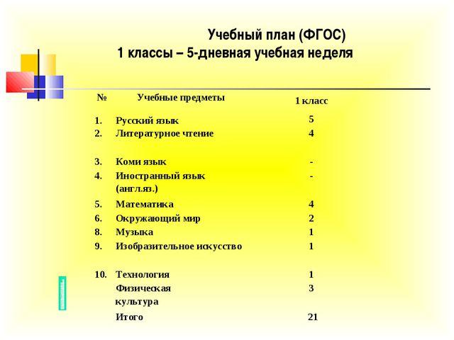 Учебный план (ФГОС) 1 классы – 5-дневная учебная неделя №Учебные предметыО...