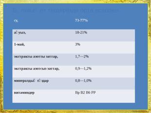 Бұлшық ет тіндерінде орта есеппен су, 73-77% ақуыз, 18-21% 1-май, 3% экстракт