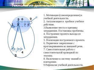 Технология деятельностного метода 1 2 3 4 5 6 7 8 9 1. Мотивация (самоопреде