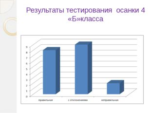 Результаты тестирования осанки 4 «Б»класса