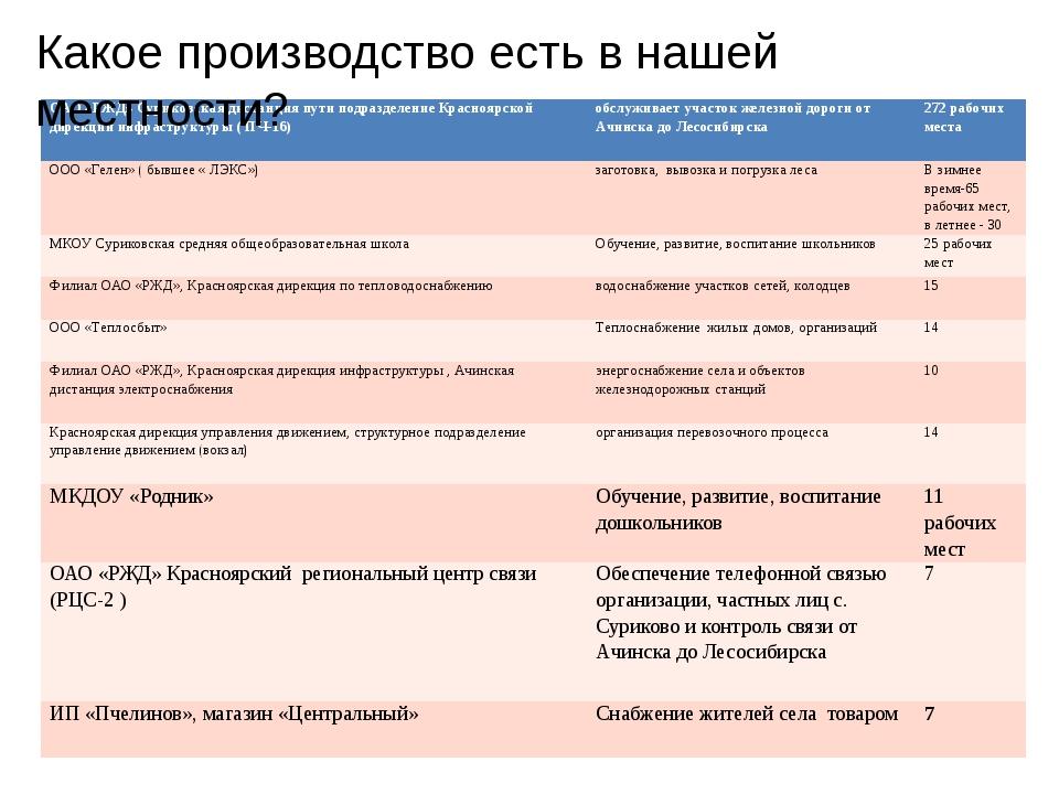 Какое производство есть в нашей местности? ОАО «РЖД» Суриковская дистанция пу...
