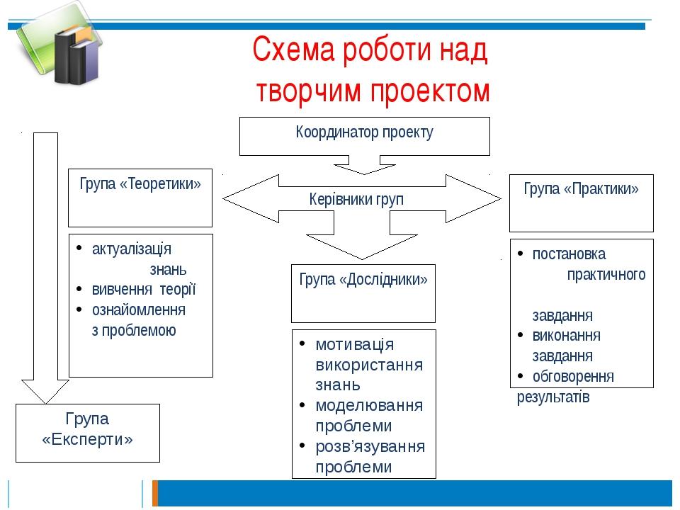 Схема роботи над творчим проектом Координатор проекту Керівники груп Група «П...