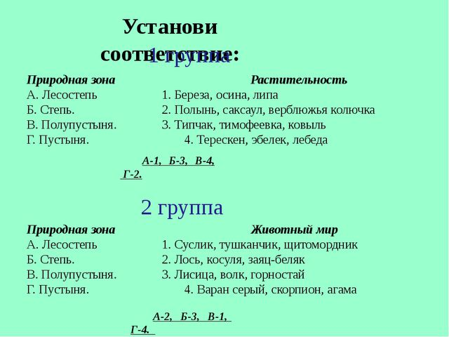 Природная зона Растительность А. Лесостепь 1. Береза, осина, липа Б. Степ...