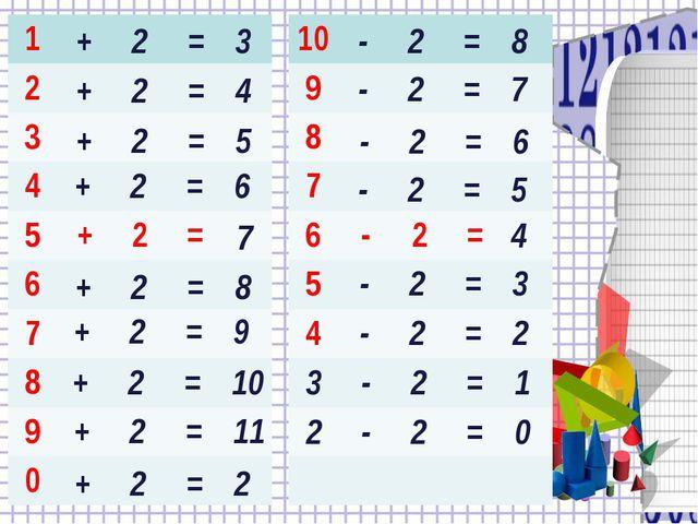 + 2 = 3 + 2 = 4 + 2 = 5 + 2 = 6 7 + 2 = 8 + 2 = 9 + 2 = 10 + 2 = 11 + 2 = 2 -...
