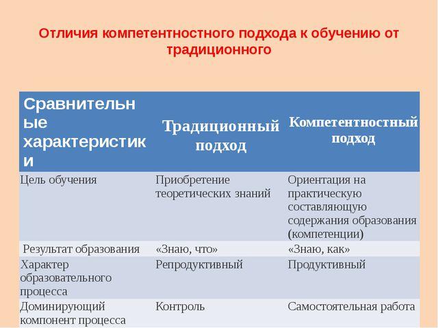 Отличия компетентностного подхода к обучению от традиционного Сравнительные х...