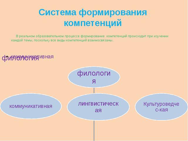 Система формирования компетенций В реальном образовательном процессе формиров...