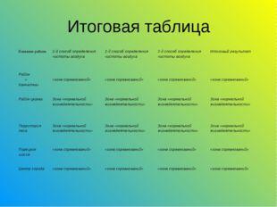 Итоговая таблица Название района1-й способ определения чистоты воздуха2-й с