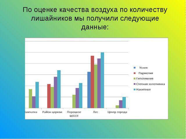 По оценке качества воздуха по количеству лишайников мы получили следующие дан...