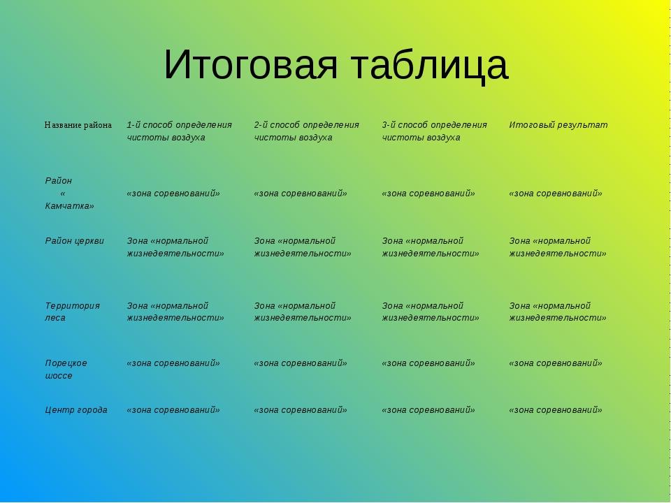 Итоговая таблица Название района1-й способ определения чистоты воздуха2-й с...