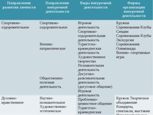 Направления развития личностиНаправления внеурочной деятельности Виды внеур