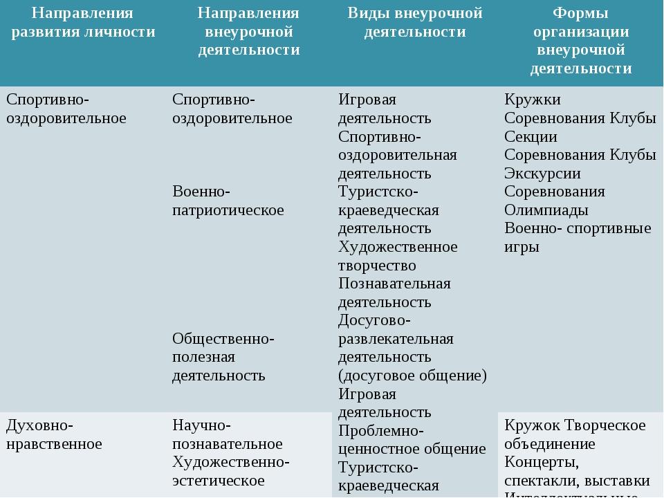 Направления развития личностиНаправления внеурочной деятельности Виды внеур...