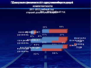 Показатели физической подготовленности детей 2011 -2012 учебный год старший