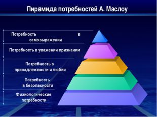 Пирамида потребностей А. Маслоу Потребность в самовыражении Потребность в ув