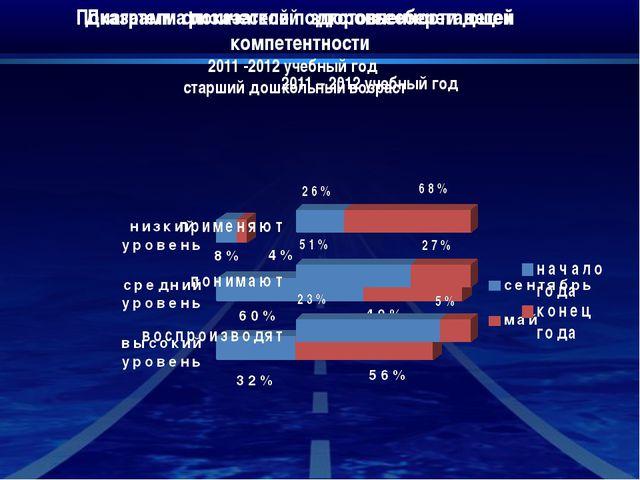 Показатели физической подготовленности детей 2011 -2012 учебный год старший...