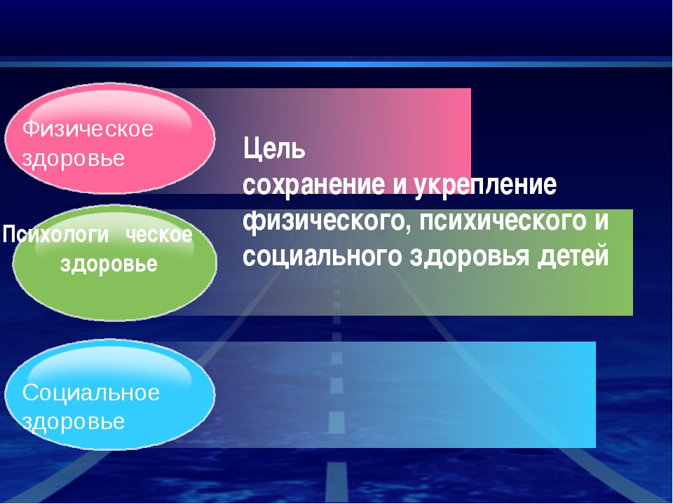 Психологи ческое здоровье Цель сохранение и укрепление физического, психичес...