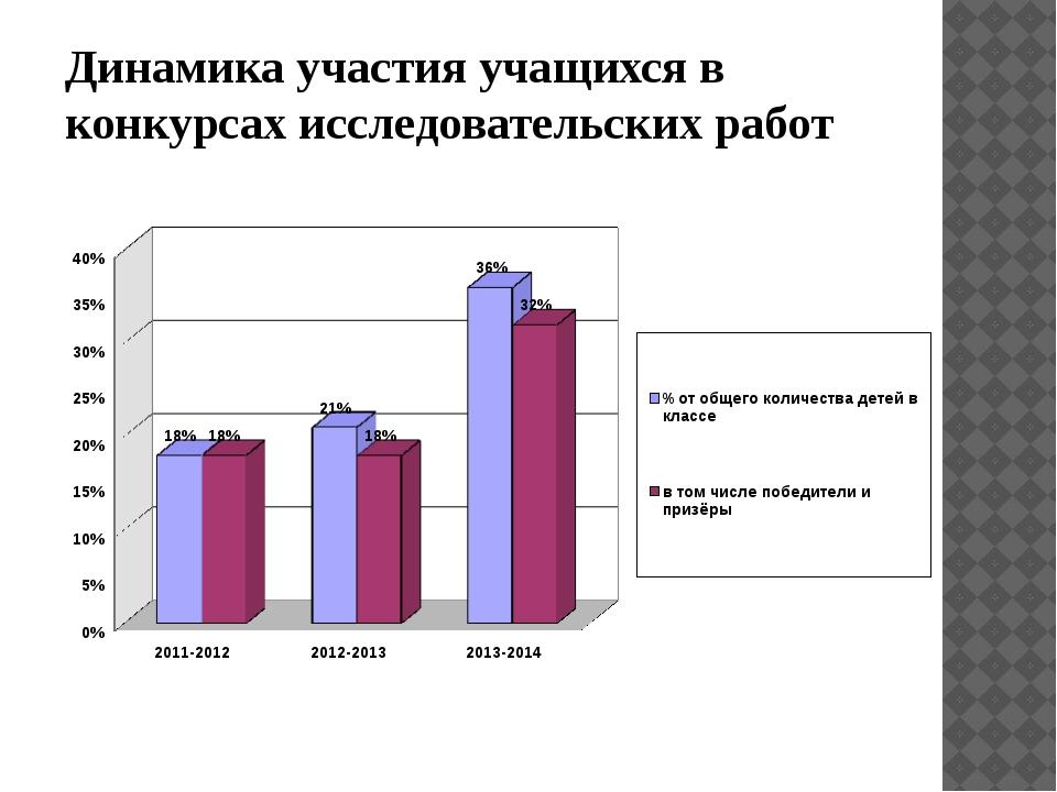 Динамика участия учащихся в конкурсах исследовательских работ