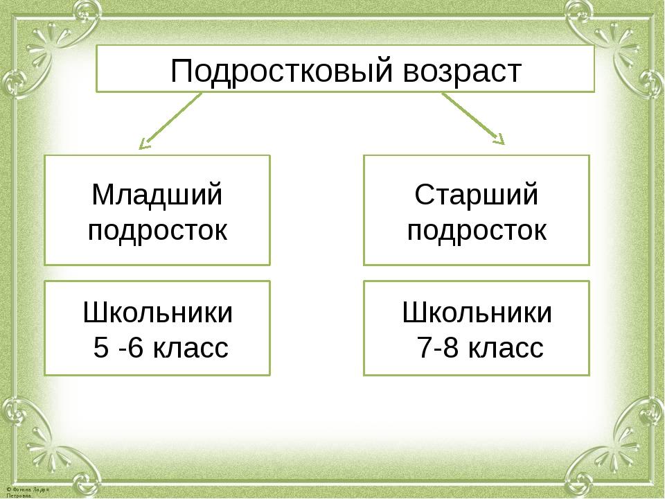 Подростковый возраст Младший подросток Школьники 5 -6 класс Старший подросток...