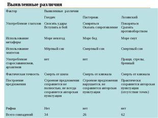 Выявленные различия Фактор Выявленные различия ГнедичПастернак Лозинский