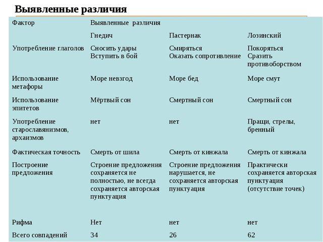 Выявленные различия Фактор Выявленные различия ГнедичПастернак Лозинский...