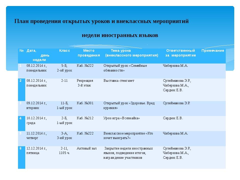 План проведения открытых уроков и внеклассных мероприятий недели иностранных...