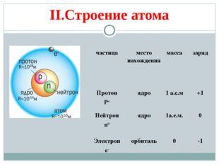 II.Строение атома частицаместо нахождениямассазаряд Протон P+ядро1 а.е.м
