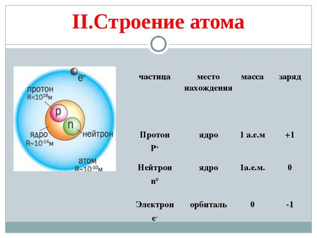 II.Строение атома частицаместо нахождениямассазаряд Протон P+ядро1 а.е.м...