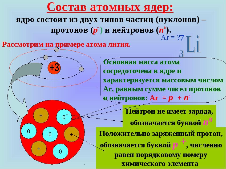Состав атомных ядер: ядро состоит из двух типов частиц (нуклонов) – протонов...