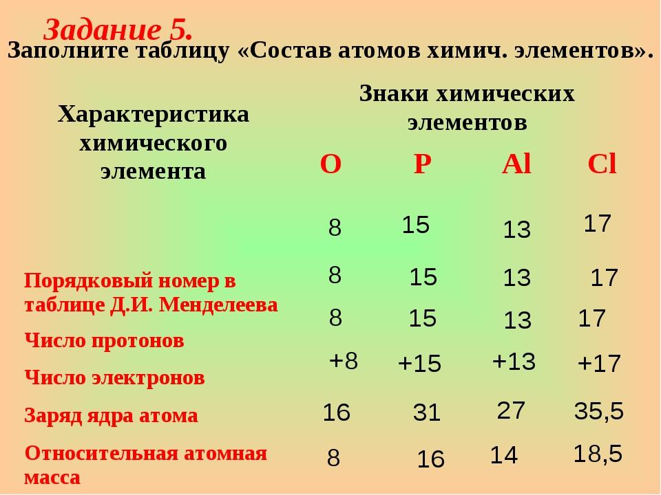 Заполните таблицу «Состав атомов химич. элементов». 17 17 +17 35,5 18,5 Зада...