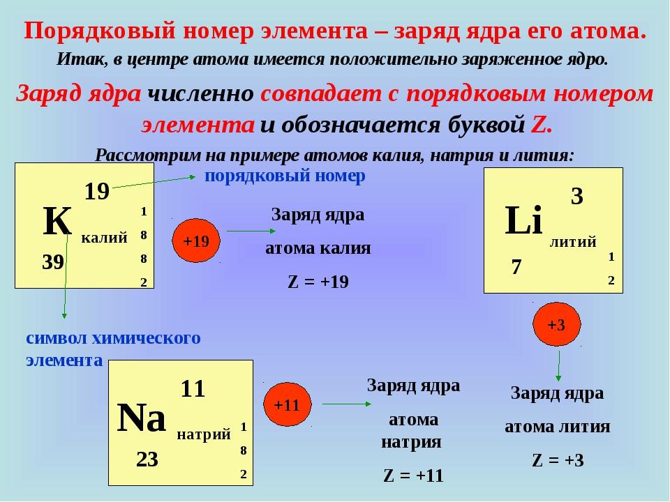 Итак, в центре атома имеется положительно заряженное ядро. Заряд ядра численн...