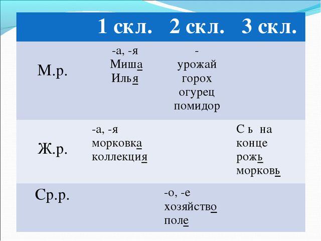 1 скл.2 скл.3 скл. М.р.-а, -я Миша Илья- урожай горох огурец помидор Ж....