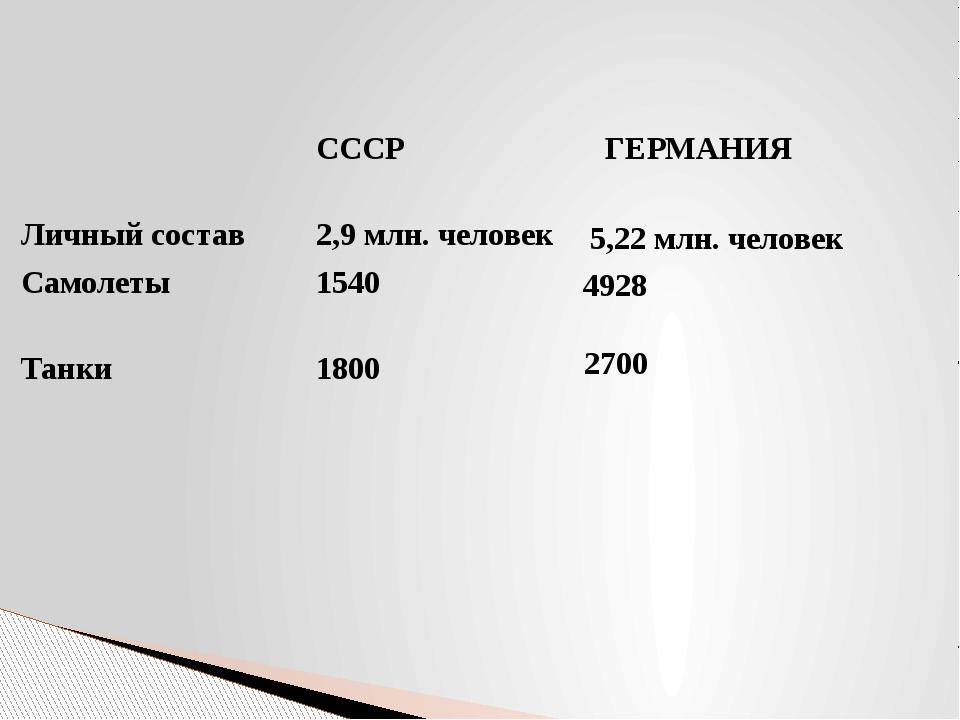 5,22 млн. человек 4928 2700 СССР ГЕРМАНИЯ Личный состав 2,9 млн. человек Само...