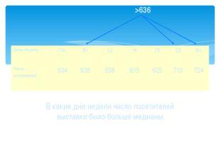 В какие дни недели число посетителей выставки было больше медианы. >636 День