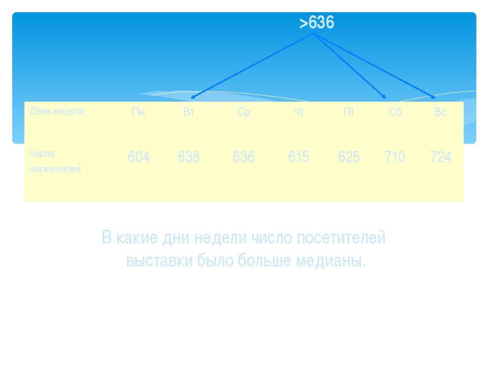 В какие дни недели число посетителей выставки было больше медианы. >636 День...