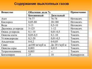 Содержание выхлопных газов