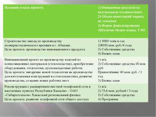 Название и цель проекта 1) Ожидаемые результаты натуральные (стоимостные) 2)