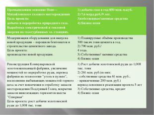 Промышленное освоение Ново – Михайловского газового месторождения Цель проект